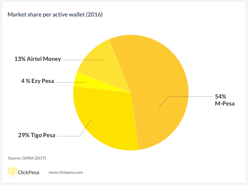 Market Share per active wallet