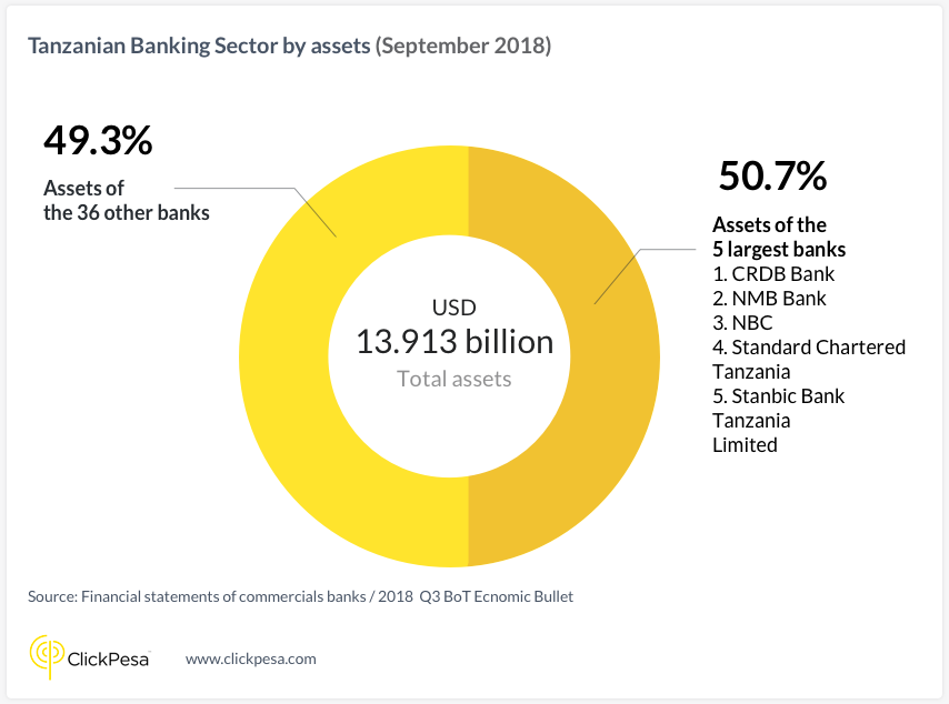 Tanzanian banking sector by assets