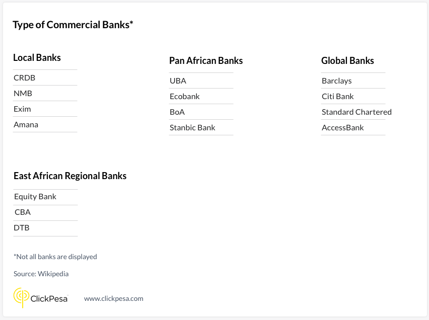 Type of commercial banks